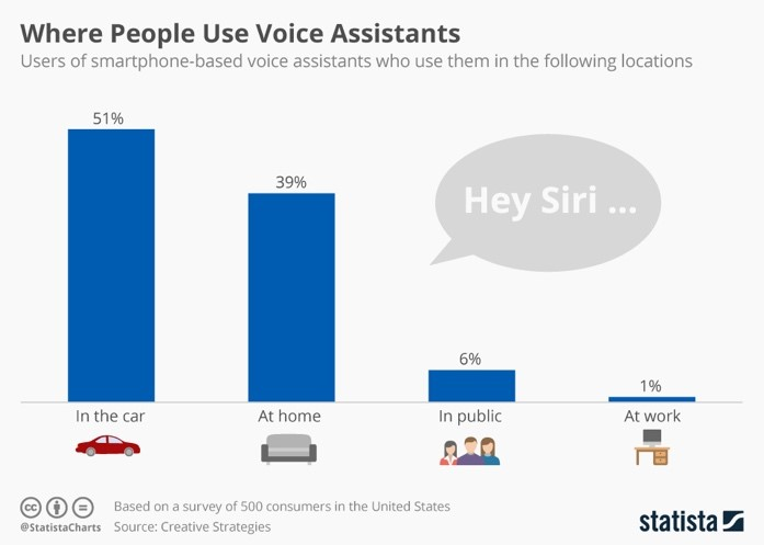 Mobile Voice Assitants